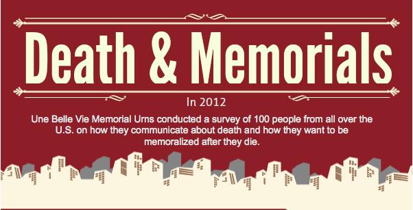 FB-study-death-memorials