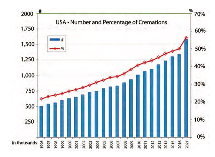 Cremation Statistics 2017