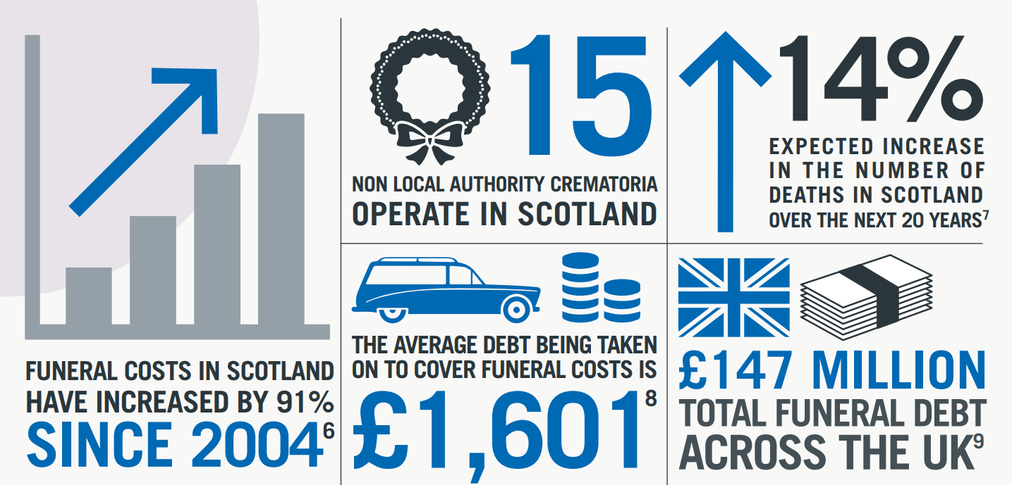 graphic about scottish funeral costs