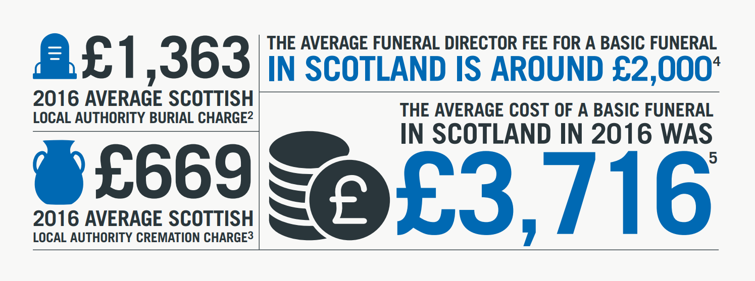 graphic about scotland funeral costs