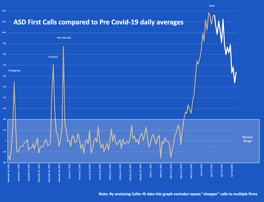ASD First Calls Compared To Pre Covid-19 Daily Averages Graph