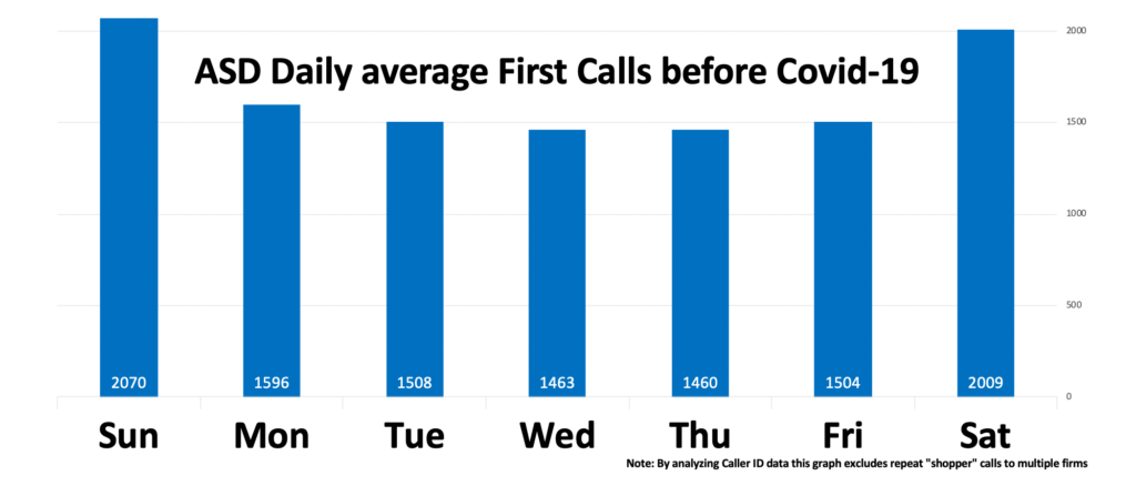 ASD Daily Averages First Calls Before COVID-19 Graph