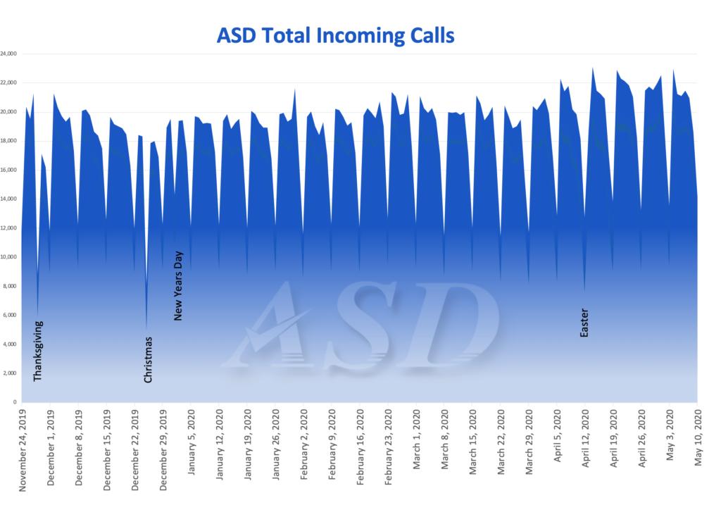 ASD Total Incoming Calls