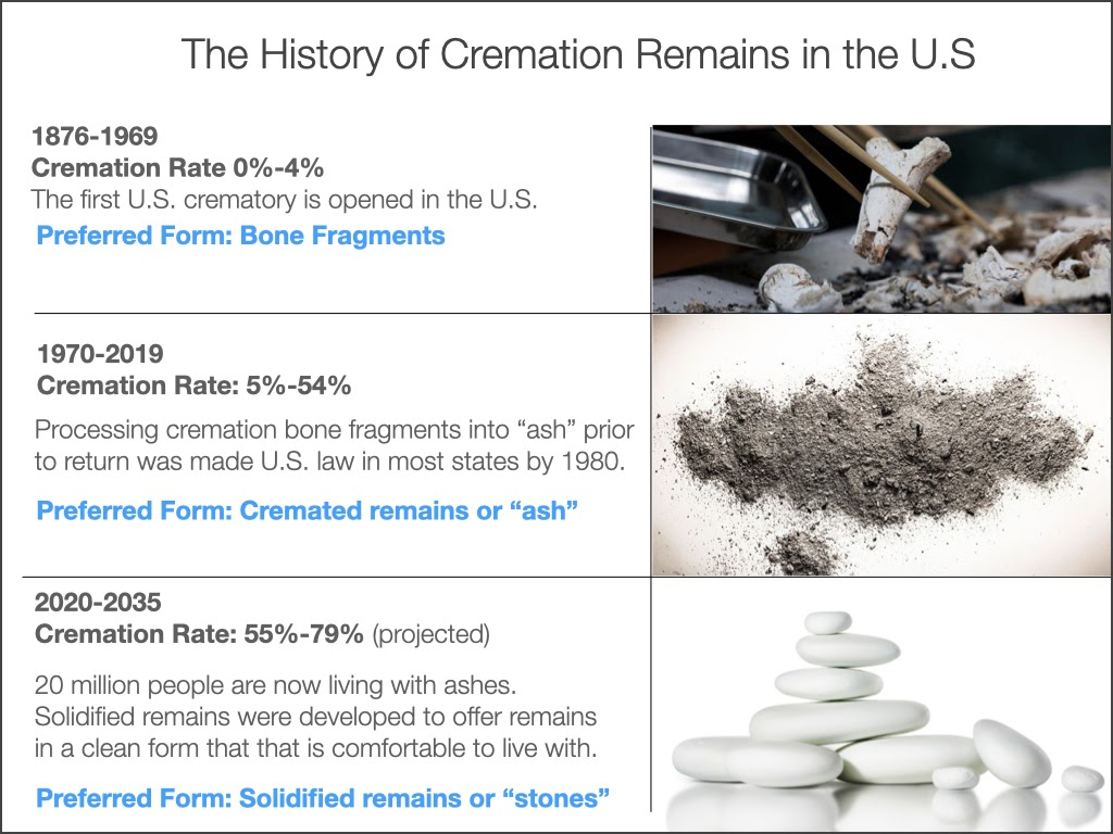 history of cremated remains